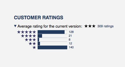 Customer Review Ratings